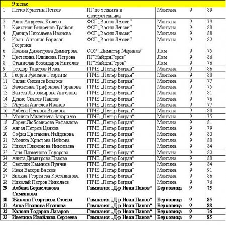 Започват областните кръгове на ученическите олимпиади за учебната 2015/2016 г.