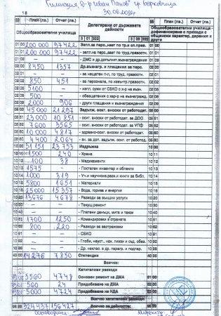Отчет за изпълнение на бюджет 2016 към 30.06.2016 г.